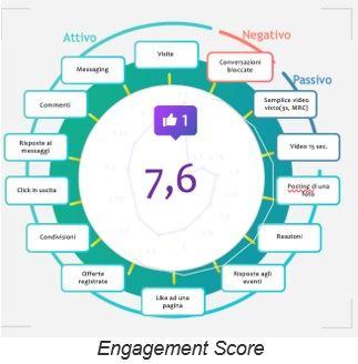 cosè il social engagement